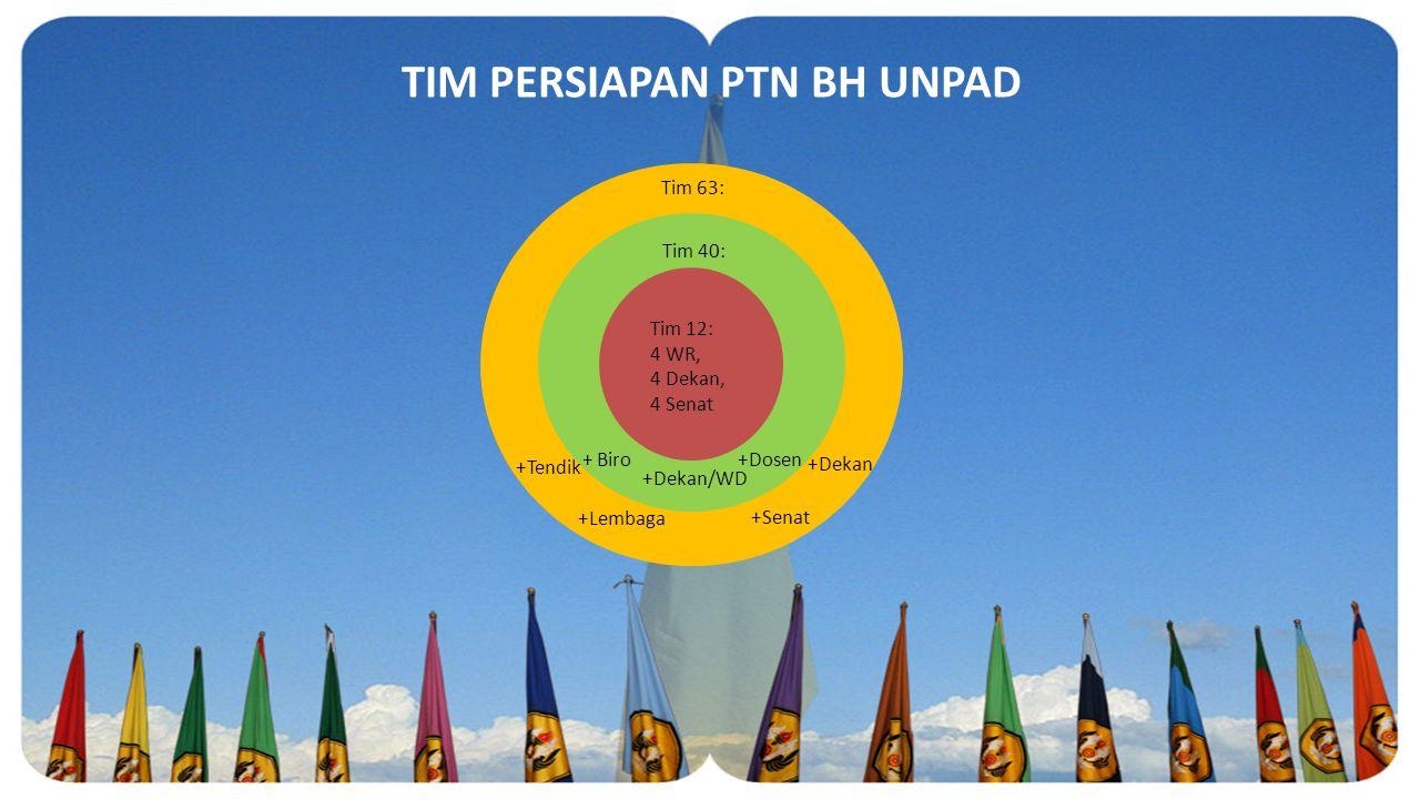 TIM PERSIAPAN PTN BH UNPAD