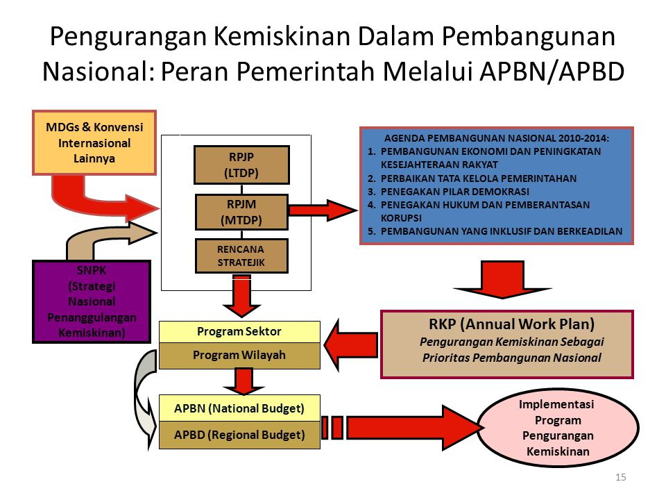 Pengurangan Kemiskinan Dalam Pembangunan Nasional: Peran Pemerintah Melalui APBN/APBD