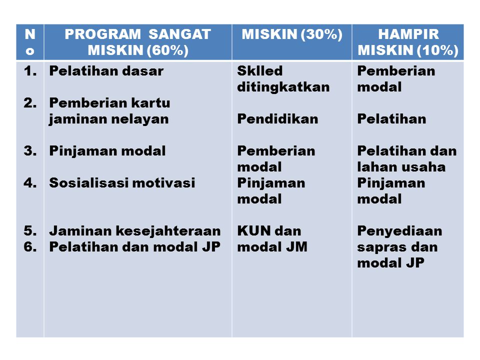 PROGRAM SANGAT MISKIN (60%)