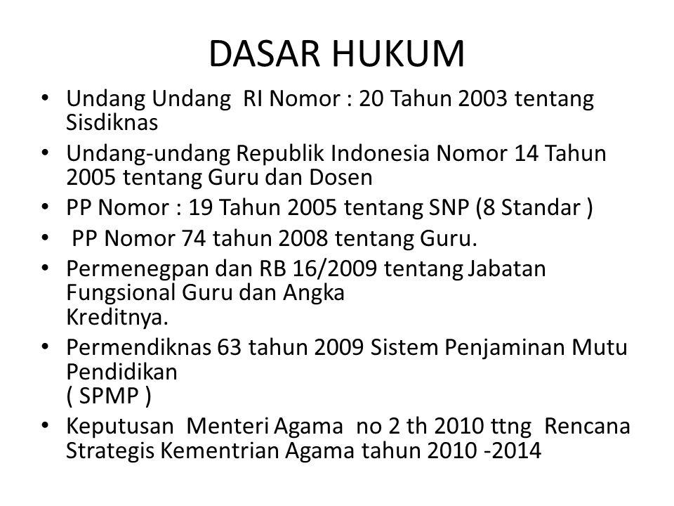 DASAR HUKUM Undang Undang RI Nomor : 20 Tahun 2003 tentang Sisdiknas