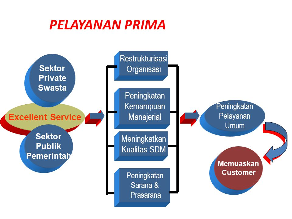 PELAYANAN PRIMA Restrukturisasi Organisasi Peningkatan Kemampuan
