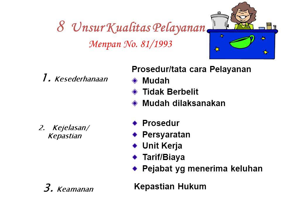8 Unsur Kualitas Pelayanan Menpan No. 81/1993