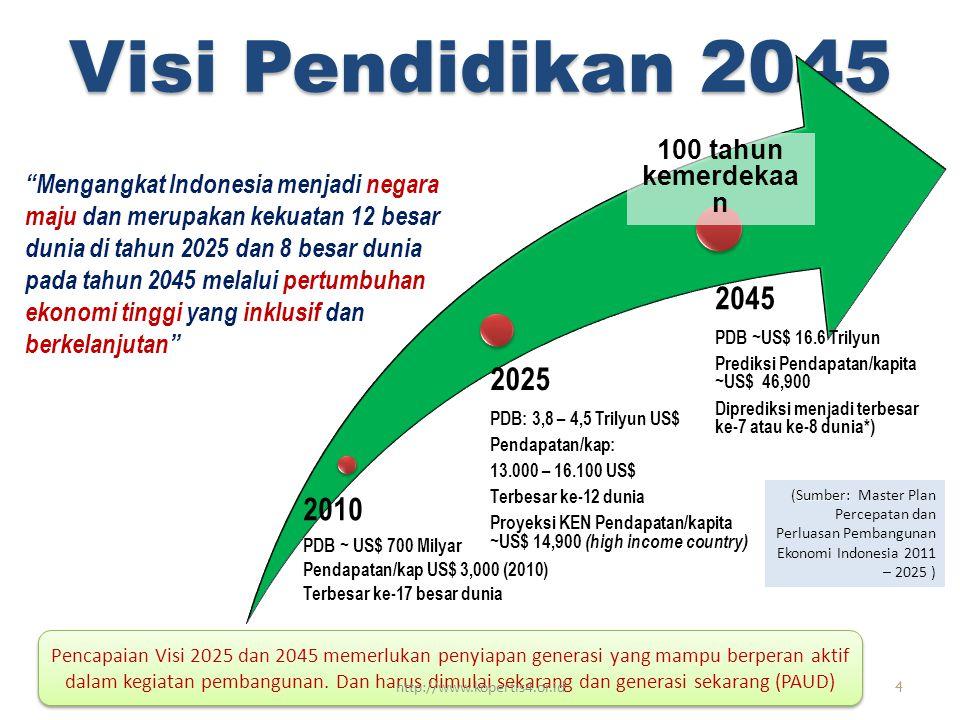 Visi Pendidikan 2045 2045 2025 2010 100 tahun kemerdekaan