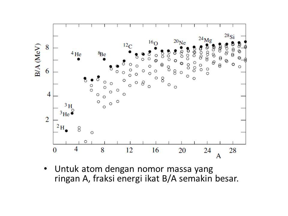 Untuk atom dengan nomor massa yang ringan A, fraksi energi ikat B/A semakin besar.