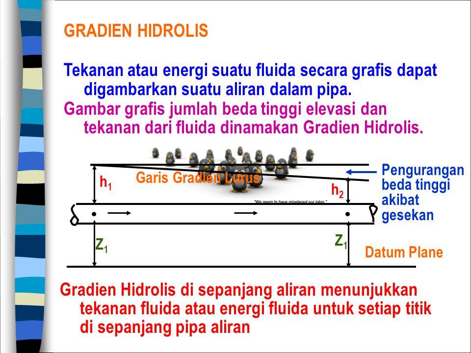 GRADIEN HIDROLIS Tekanan atau energi suatu fluida secara grafis dapat digambarkan suatu aliran dalam pipa.