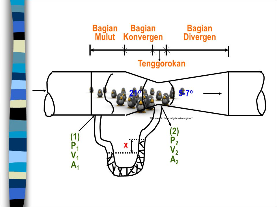 Tenggorokan Bagian Mulut Bagian Konvergen Bagian Divergen 21o 5-7o x (2) P2 V2 A2 (1) P1 V1 A1