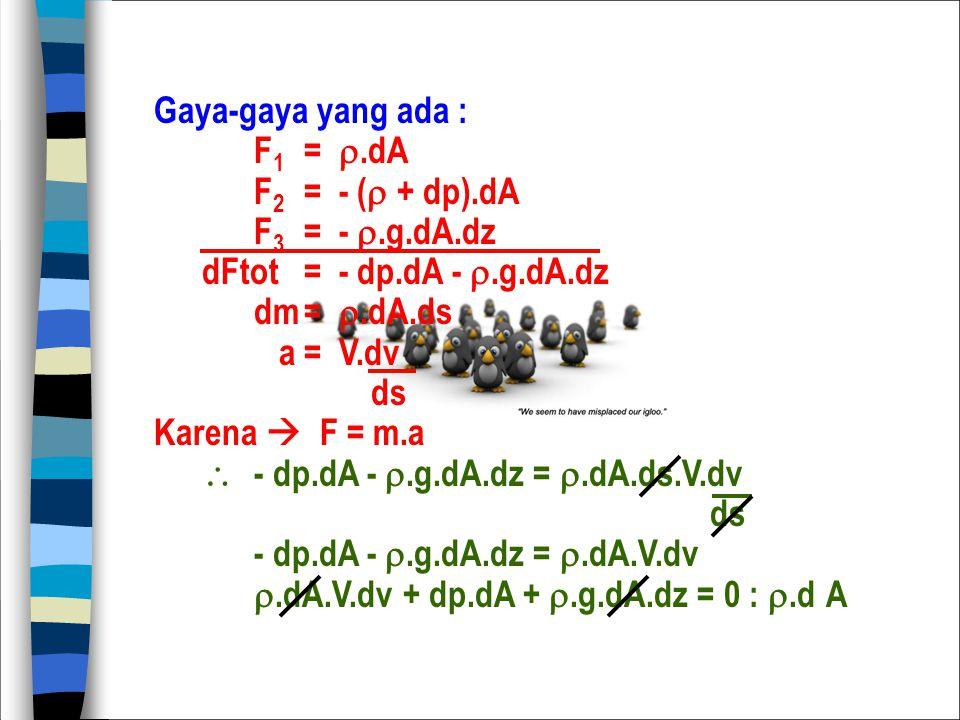 Gaya-gaya yang ada : F1 = .dA. F2 = - ( + dp).dA. F3 = - .g.dA.dz. dFtot = - dp.dA - .g.dA.dz.