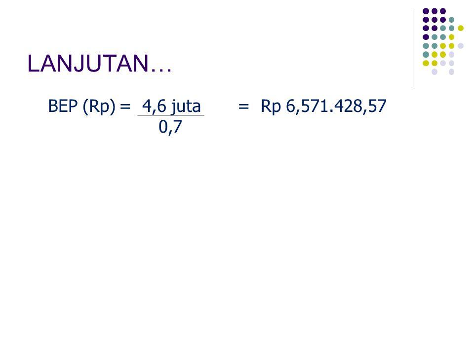 LANJUTAN… BEP (Rp) = 4,6 juta = Rp 6,571.428,57 0,7