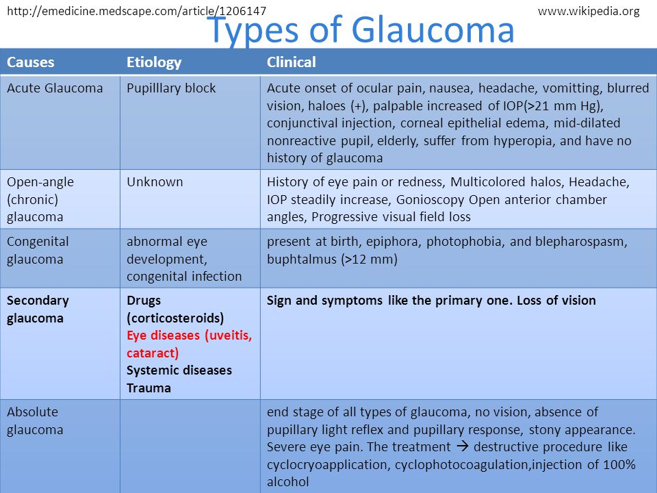 Types of Glaucoma Causes Etiology Clinical Acute Glaucoma