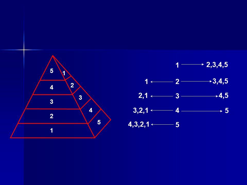 1 2,3,4,5 5 1 1 2 3,4,5 2 4 2,1 3 4,5 3 3 4 3,2,1 4 5 2 5 4,3,2,1 5 1