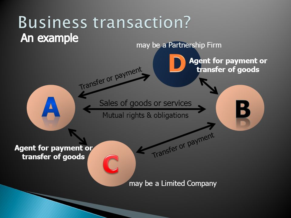 A D B C Business transaction An example Sales of goods or services