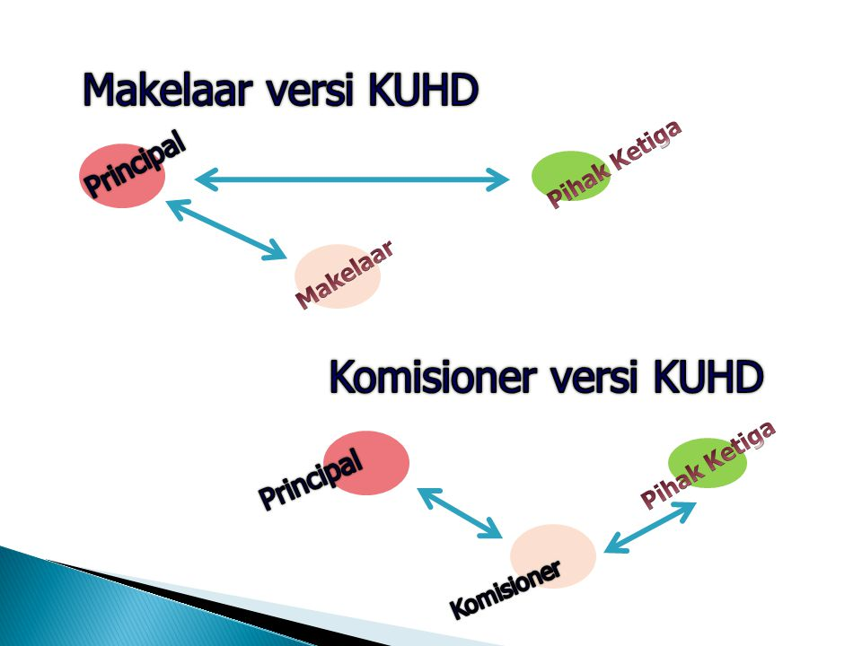 Makelaar versi KUHD Komisioner versi KUHD Principal Principal