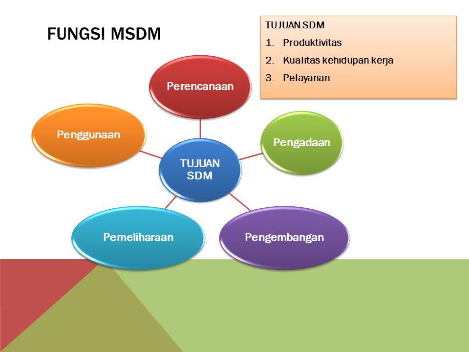 Fungsi MSDM TUJUAN SDM Perencanaan Pengadaan Pengembangan Pemeliharaan
