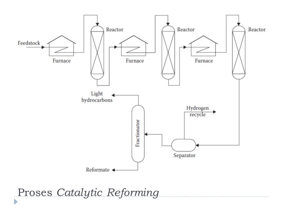 Proses Catalytic Reforming