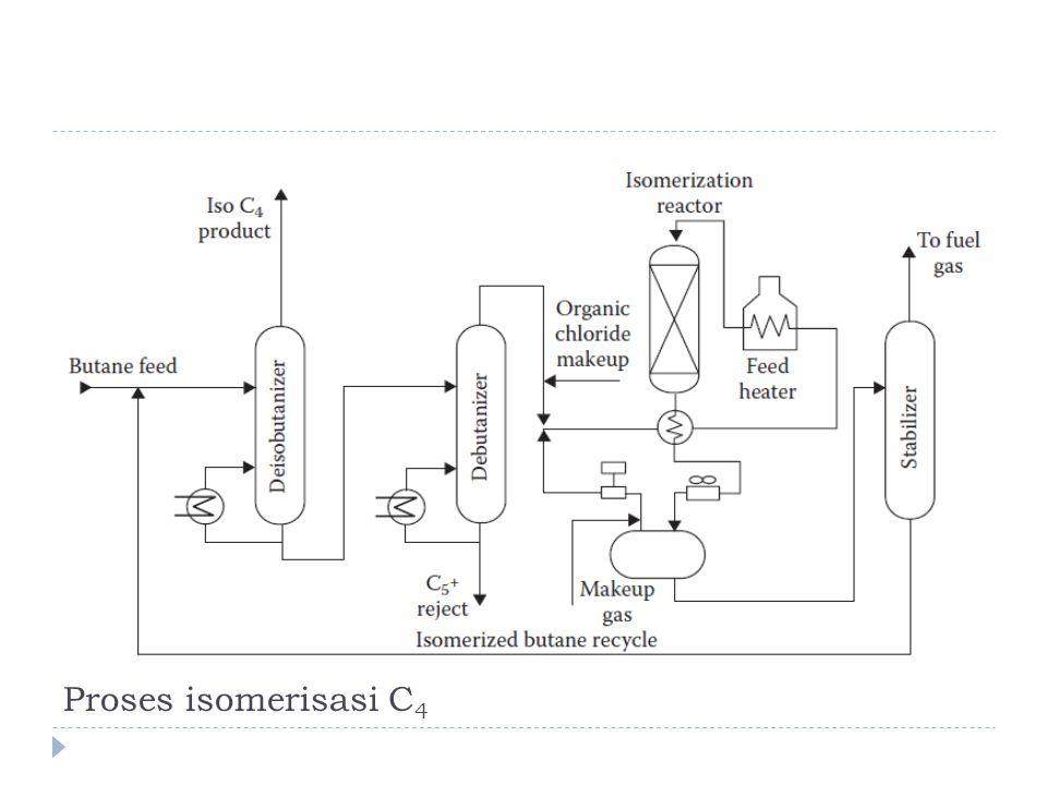 Proses isomerisasi C4