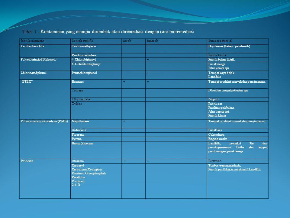 Tabel 1. Kontaminan yang mampu dirombak atau diremediasi dengan cara bioremediasi.