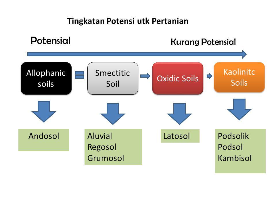 Potensial Tingkatan Potensi utk Pertanian Kurang Potensial
