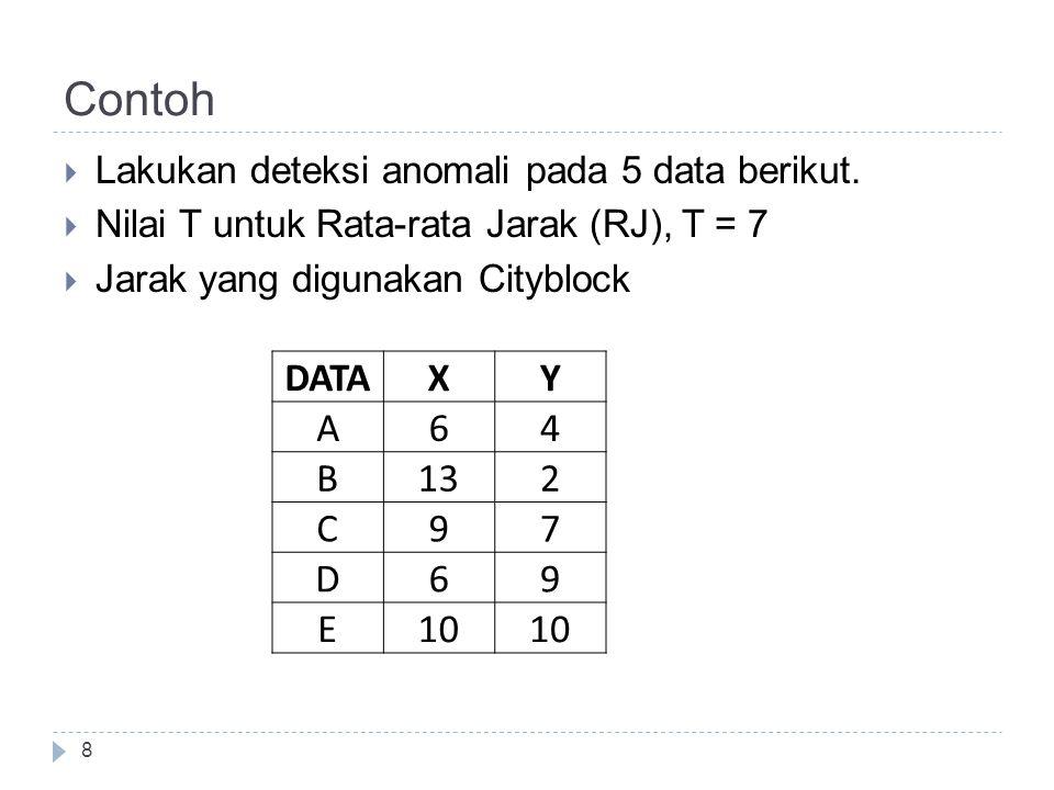 Contoh Lakukan deteksi anomali pada 5 data berikut. Nilai T untuk Rata-rata Jarak (RJ), T = 7. Jarak yang digunakan Cityblock.