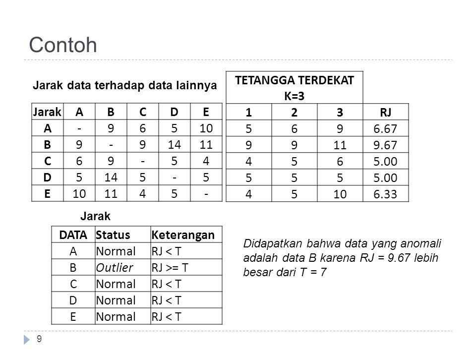 Contoh TETANGGA TERDEKAT K=3 1 2 3 RJ 5 6 9 6.67 11 9.67 4 5.00 10