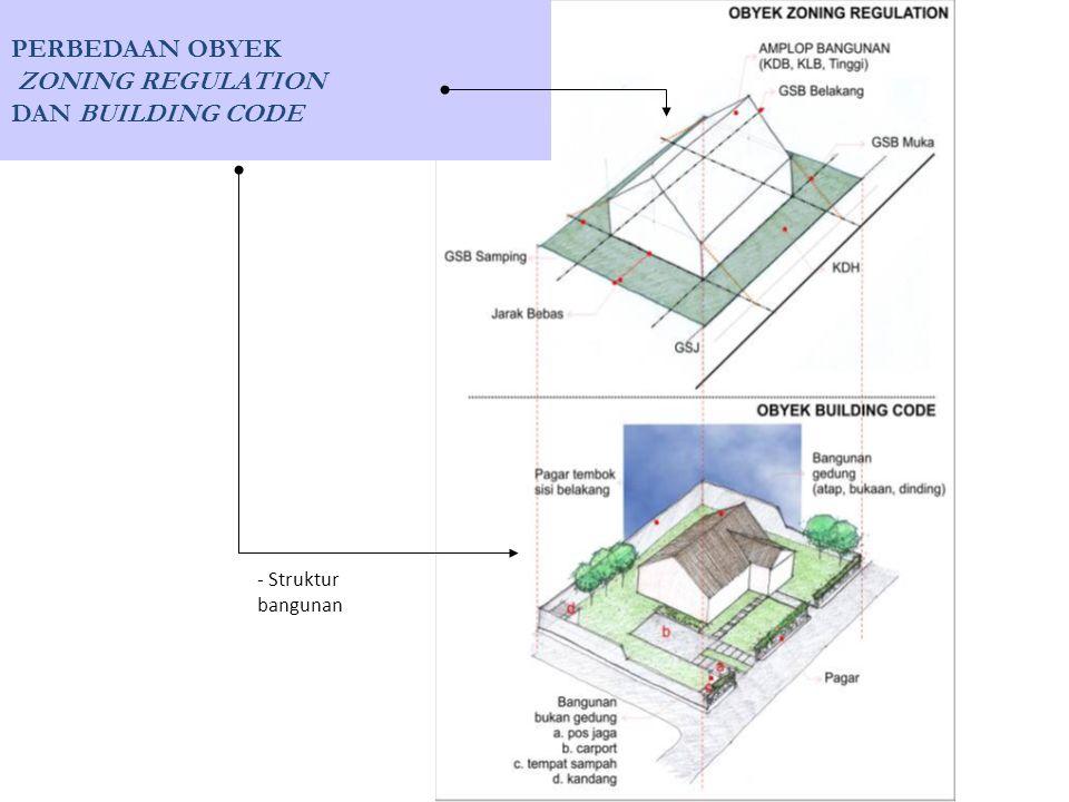 PERBEDAAN OBYEK ZONING REGULATION DAN BUILDING CODE