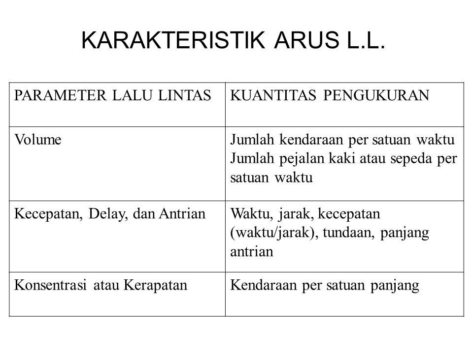 KARAKTERISTIK ARUS L.L. PARAMETER LALU LINTAS KUANTITAS PENGUKURAN