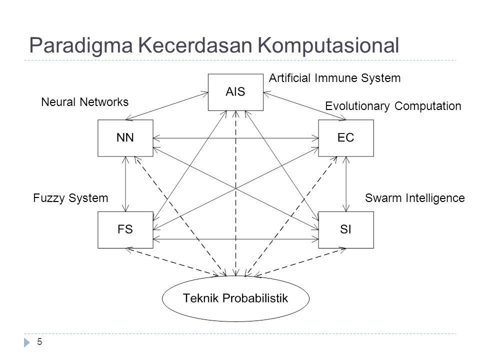 Paradigma Kecerdasan Komputasional