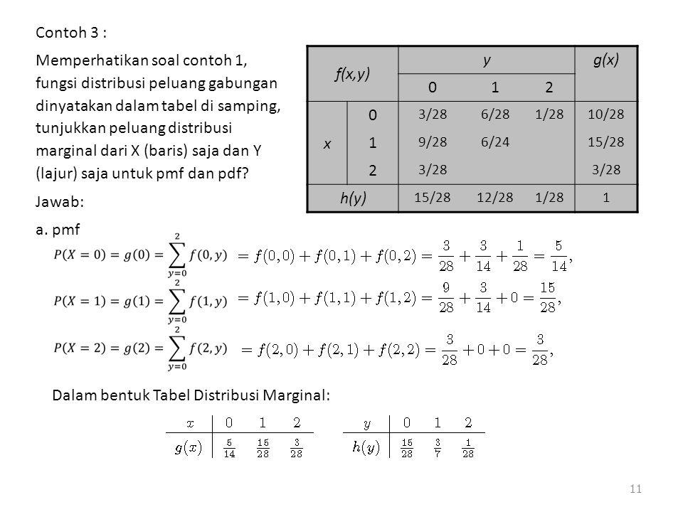 Dalam bentuk Tabel Distribusi Marginal: