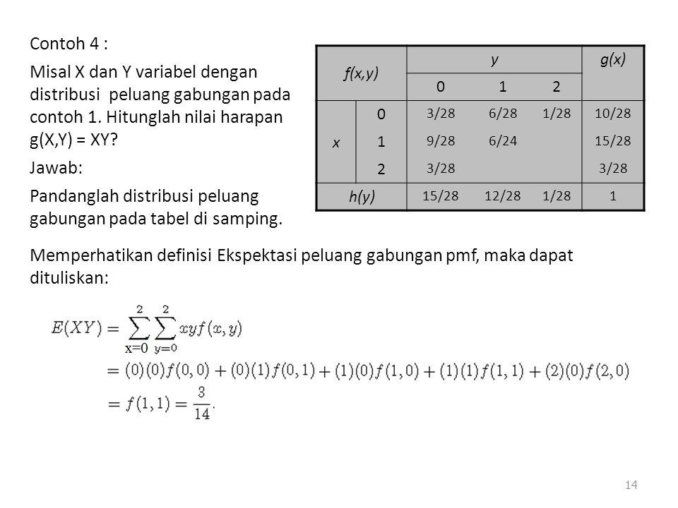 Contoh 4 : Misal X dan Y variabel dengan distribusi peluang gabungan pada contoh 1. Hitunglah nilai harapan g(X,Y) = XY Jawab: Pandanglah distribusi peluang gabungan pada tabel di samping.