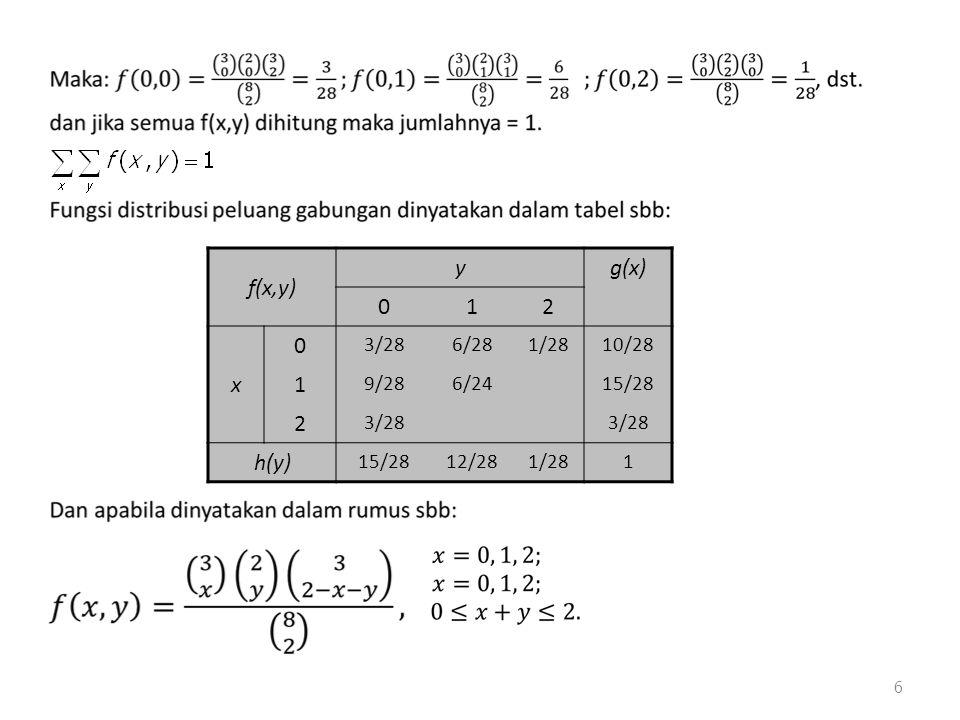 f(x,y) y g(x) 1 2 x 3/28 6/28 1/28 10/28 9/28 6/24 15/28 h(y) 12/28