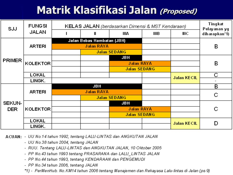 Matrik Klasifikasi Jalan (Proposed)