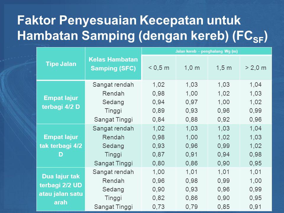 Faktor Penyesuaian Kecepatan untuk Hambatan Samping (dengan kereb) (FCSF)