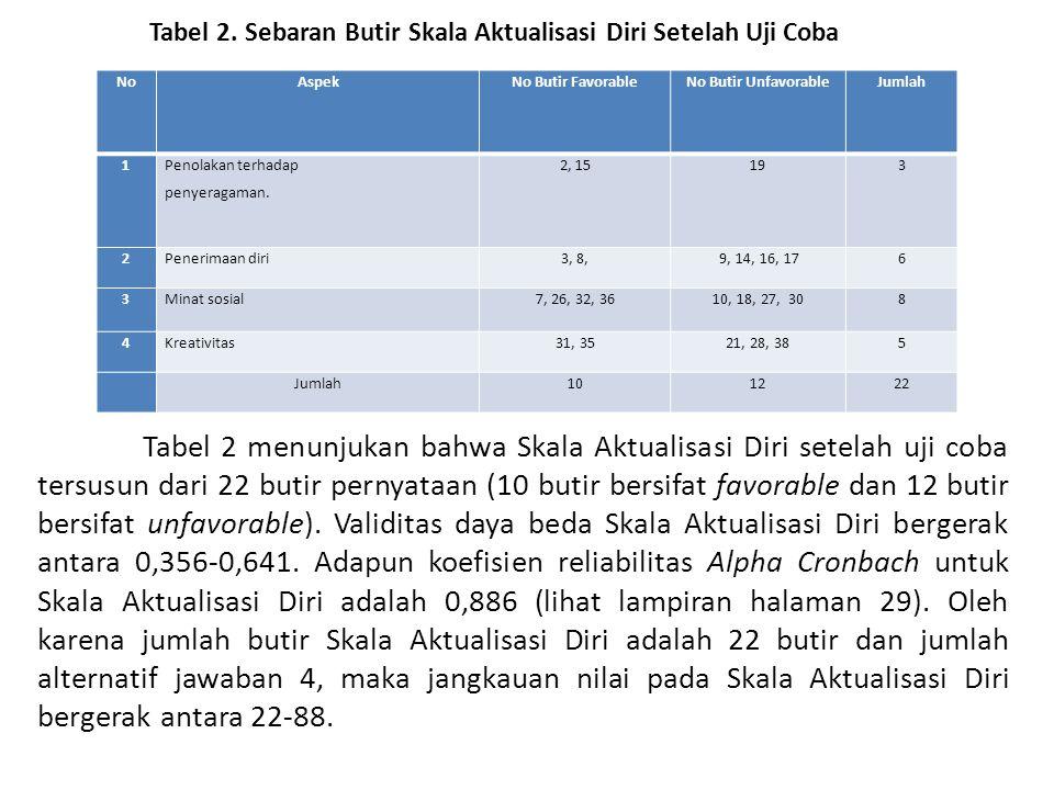 Tabel 2. Sebaran Butir Skala Aktualisasi Diri Setelah Uji Coba