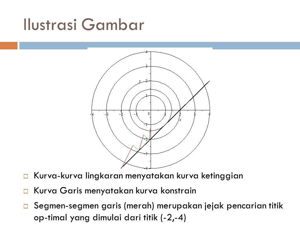 Ilustrasi Gambar Kurva-kurva lingkaran menyatakan kurva ketinggian