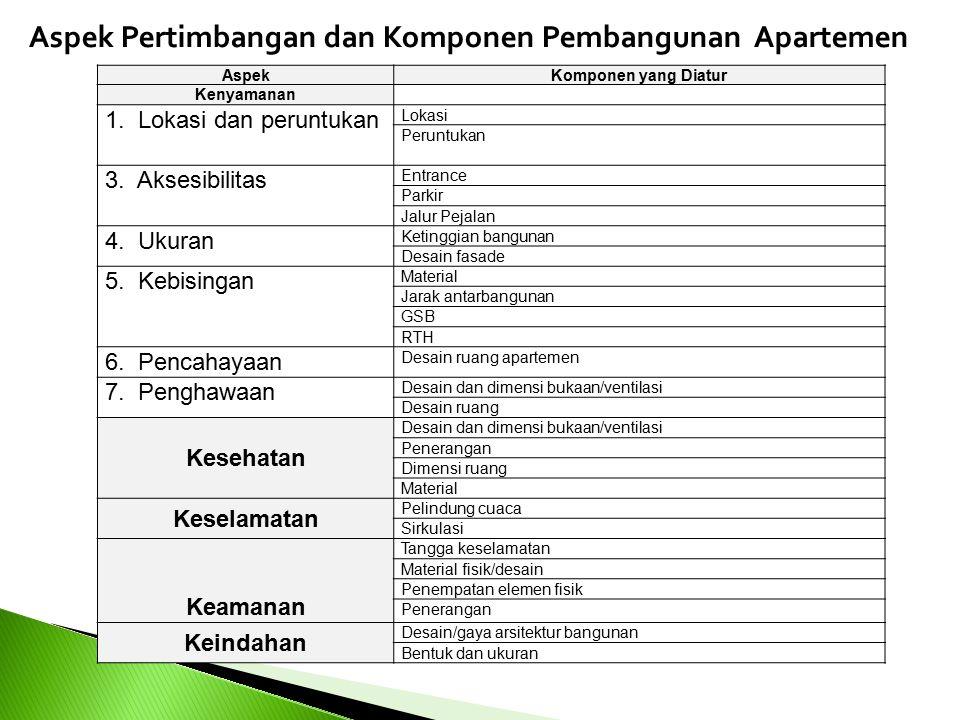 42 Aspek Pertimbangan dan Komponen Pembangunan Apartemen
