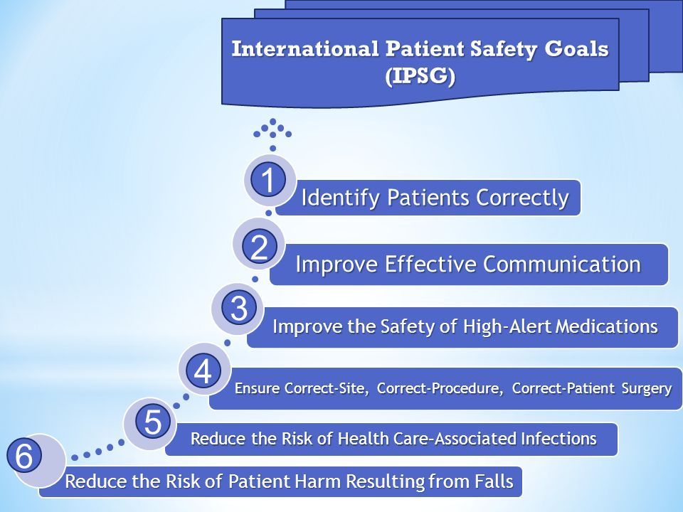 International Patient Safety Goals