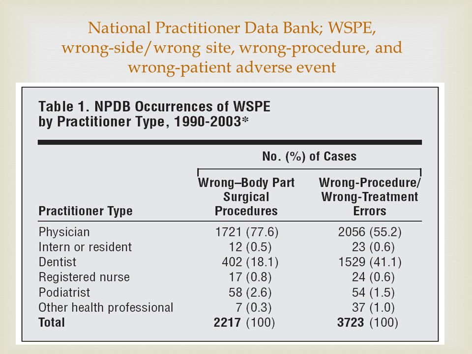 National Practitioner Data Bank; WSPE, wrong-side/wrong site, wrong-procedure, and wrong-patient adverse event