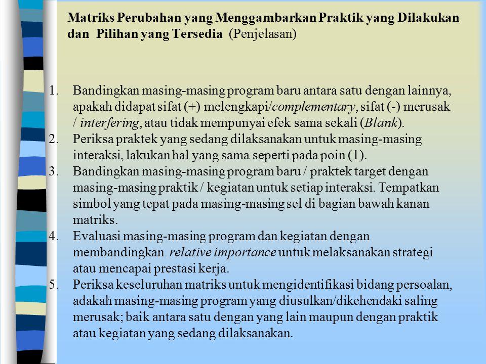 Matriks Perubahan yang Menggambarkan Praktik yang Dilakukan dan Pilihan yang Tersedia (Penjelasan)