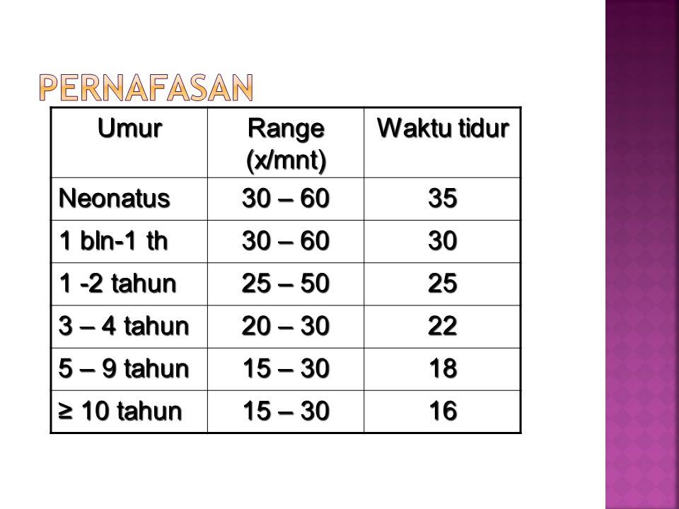 Pernafasan Umur Range (x/mnt) Waktu tidur Neonatus 30 – 60 35