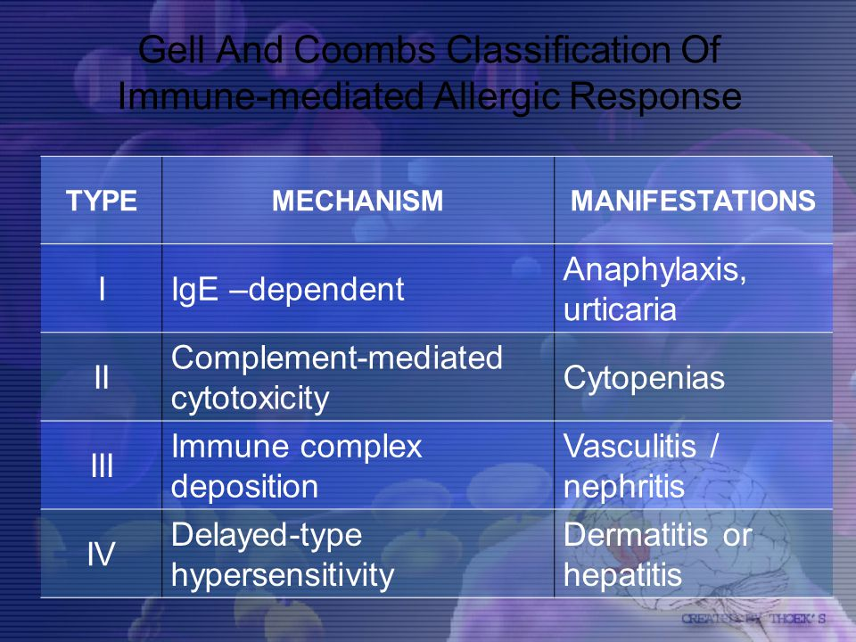Gell And Coombs Classification Of Immune-mediated Allergic Response