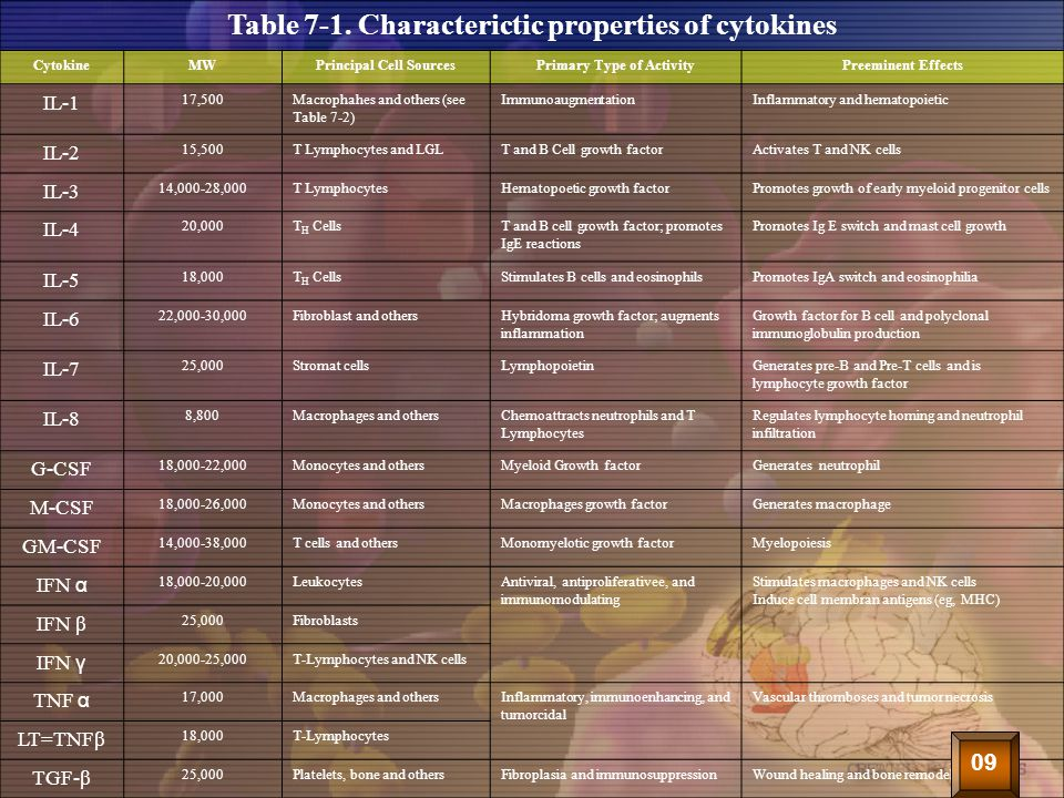 Table 7-1. Characterictic properties of cytokines