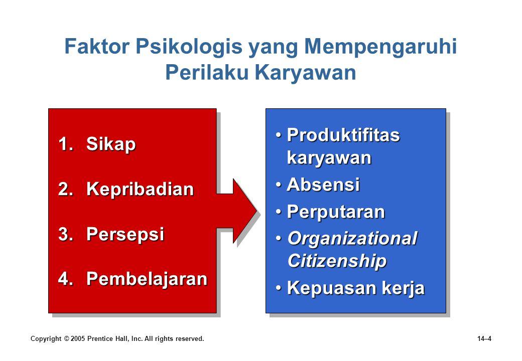 Faktor Psikologis yang Mempengaruhi Perilaku Karyawan