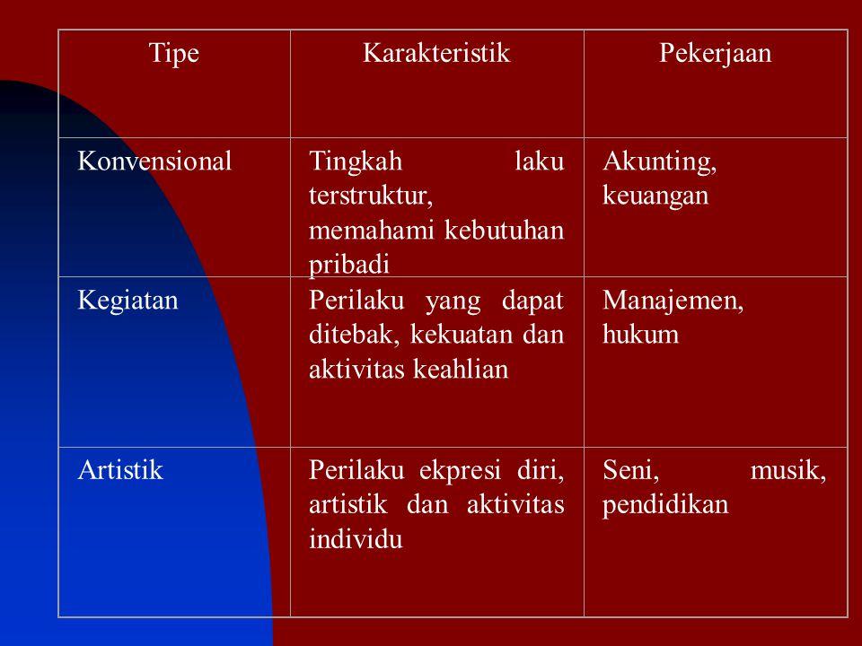 Tipe Karakteristik. Pekerjaan. Konvensional. Tingkah laku terstruktur, memahami kebutuhan pribadi.
