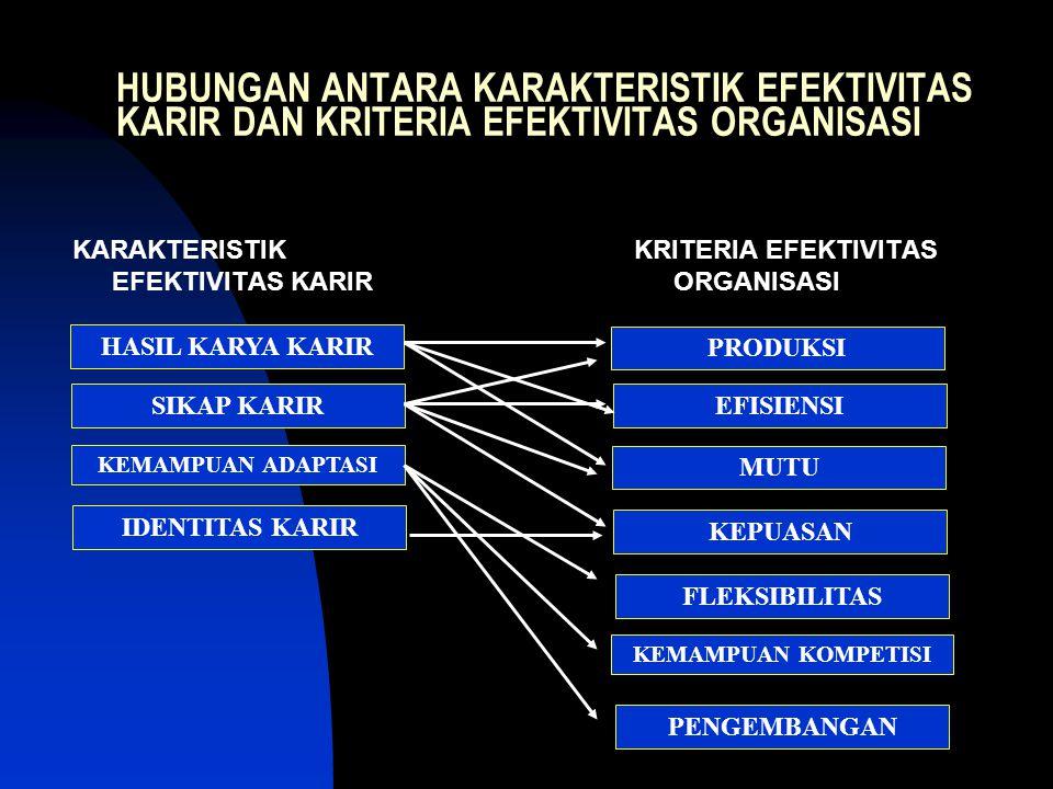 HUBUNGAN ANTARA KARAKTERISTIK EFEKTIVITAS KARIR DAN KRITERIA EFEKTIVITAS ORGANISASI