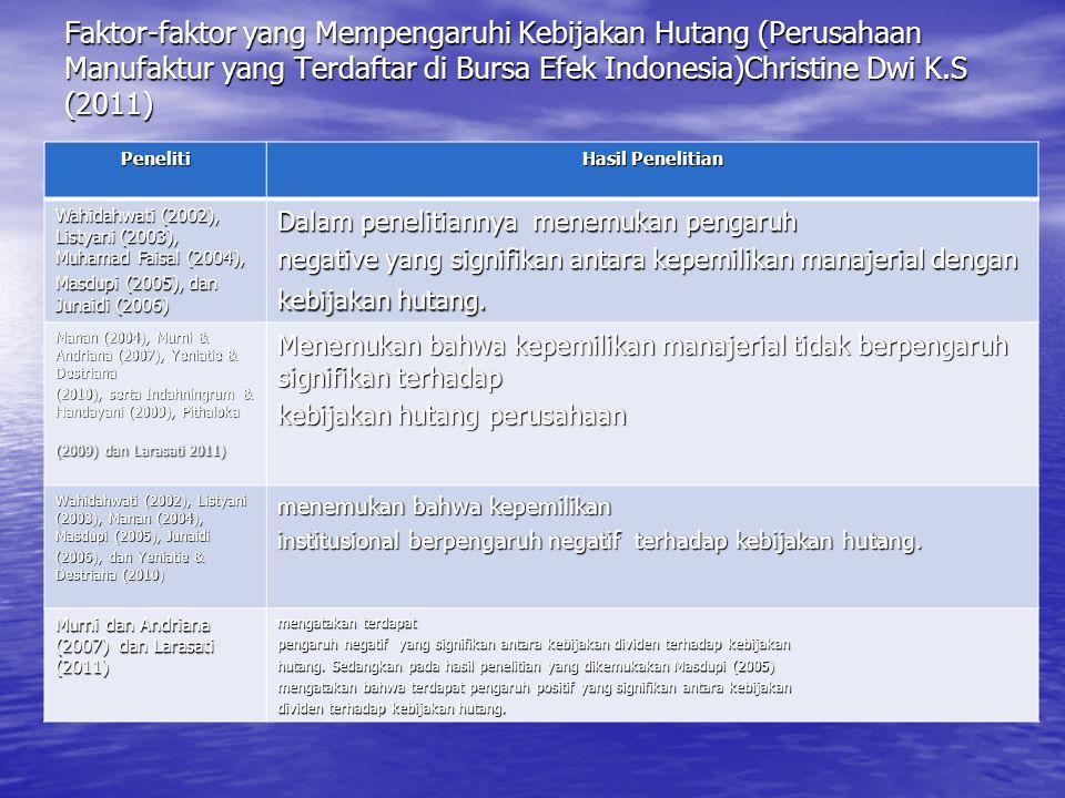 Faktor-faktor yang Mempengaruhi Kebijakan Hutang (Perusahaan Manufaktur yang Terdaftar di Bursa Efek Indonesia)Christine Dwi K.S (2011)