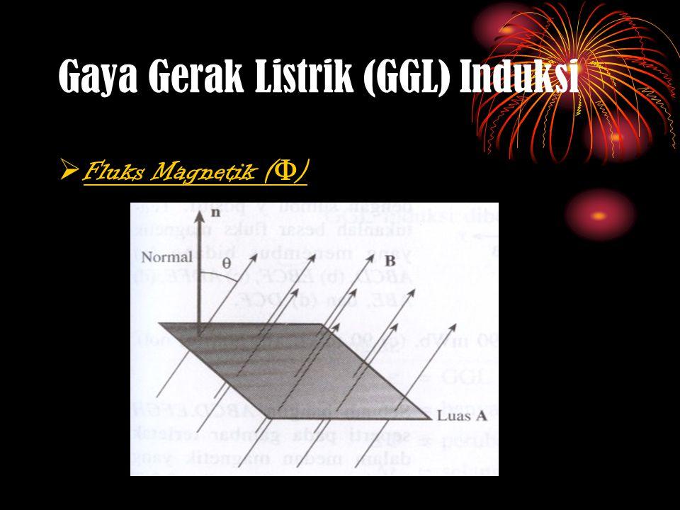 Gaya Gerak Listrik (GGL) Induksi