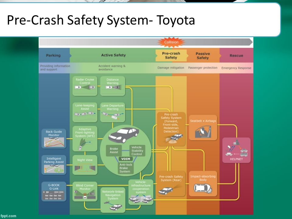 Pre-Crash Safety System- Toyota