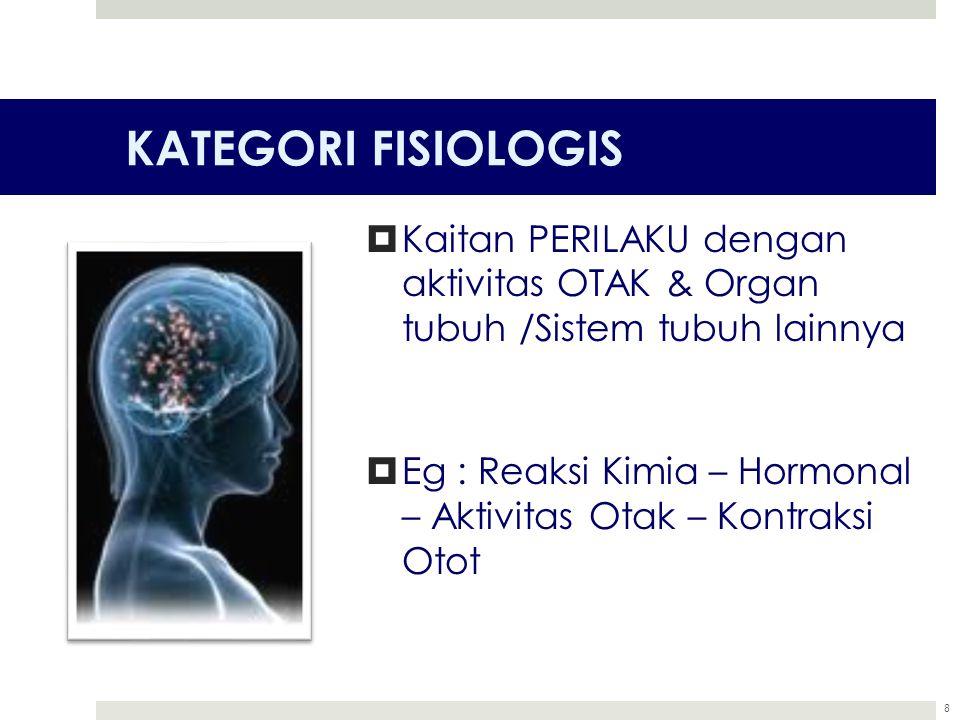 KATEGORI FISIOLOGIS Kaitan PERILAKU dengan aktivitas OTAK & Organ tubuh /Sistem tubuh lainnya.