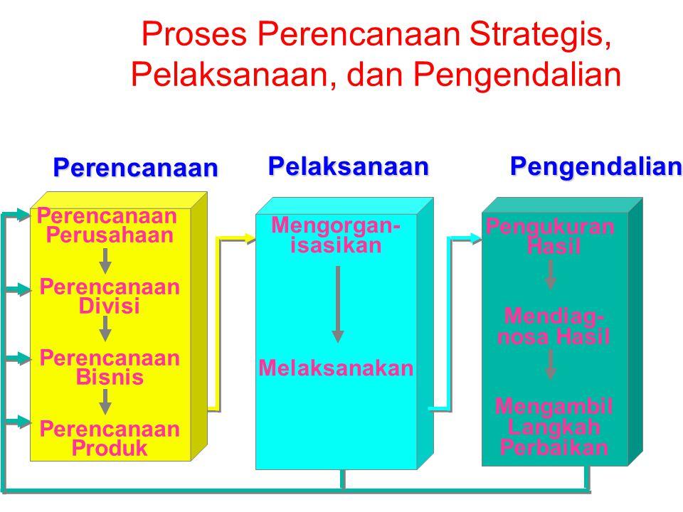 Proses Perencanaan Strategis, Pelaksanaan, dan Pengendalian