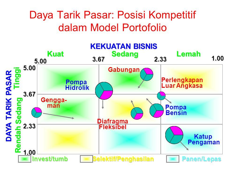 Daya Tarik Pasar: Posisi Kompetitif dalam Model Portofolio