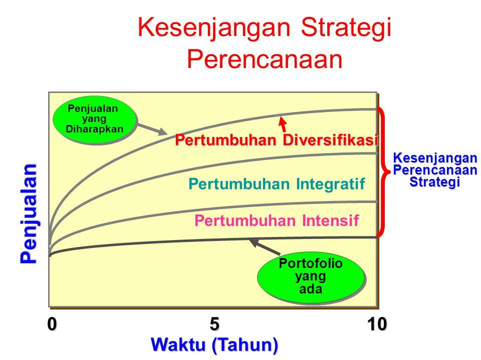 Kesenjangan Strategi Perencanaan